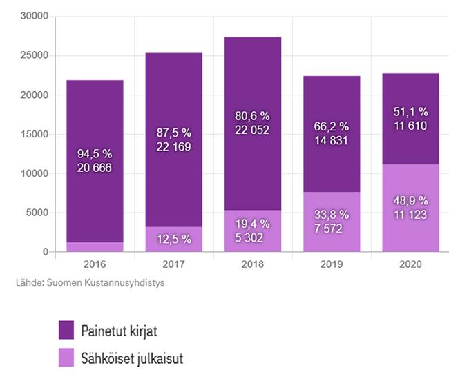 Sähköisten julkaisujen käyttö oppimateriaaleissa on lisääntynyt.